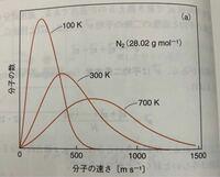 マクスウェル分布についてです。 温度が100Kのとき、分子の速さは遅くなるのはわかるのですが、分子の数が多くなるのはなぜですか?