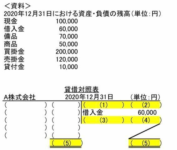 簿記の貸借対照表の問題なんですが、どうしても答えが合いません。 どうしたら、(5)が同じ金額になりますか?