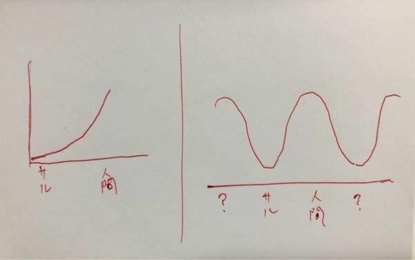 人類の進化をグラフ化するとどうなのでしょう。 左の図なら将来、神様になっちゃいますよ。