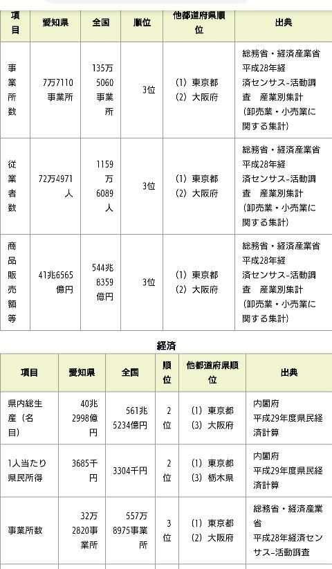 これを見ても愛知県より神奈川県が上ですか? 都会とは景観だけては無く、商工業が盛んでは無くては行けないと思います。 高等裁判所、空港、等
