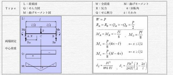 このMa=Mb=-PL/8ってどのように算出しますか?