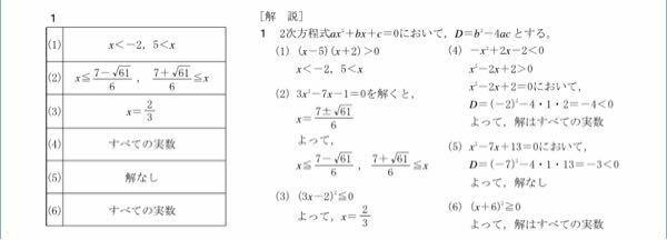 高校一年 数学I 次の二次不等式を解け。(写真に答えあります。) (1)x2-3x-10>0 (2)3x2-7x-1≧0 (3)9x2-12x+4≦0 (4)2x-x2<2 (5)x2-7x+13≦0 (6)x2+12x+36≧0 これの(3)〜(6)の問題がわかりませんでした。 (4)〜(6)でD=を計算しているのは何故ですか? (1)〜(3)ではD=の計算をしないで...