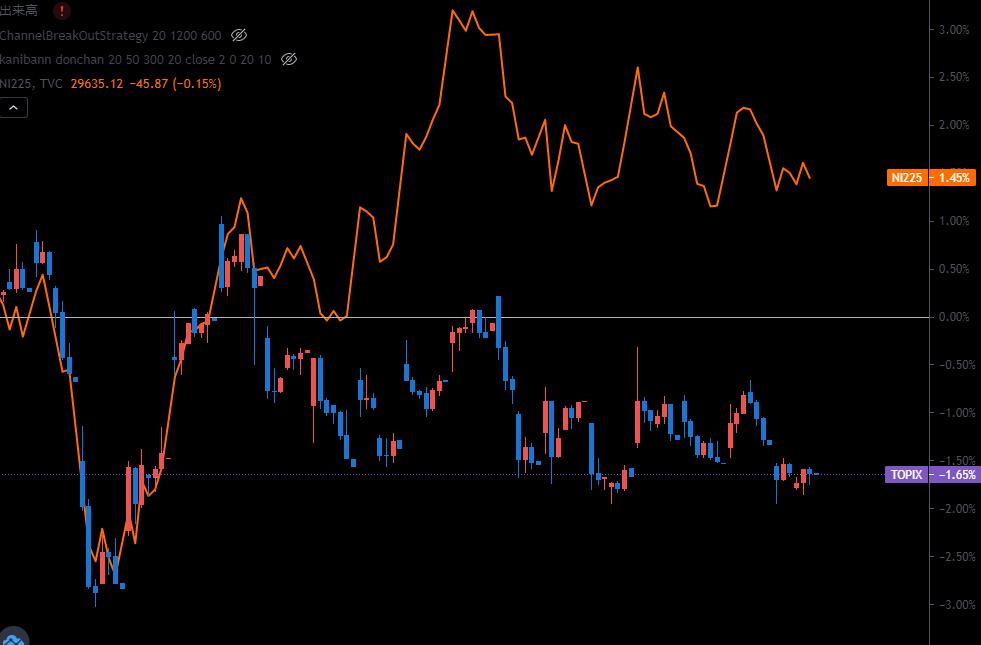 先日、日銀が日経平均ではなくTOPIX型のETFを重点的に買うことを決めたと思うのですが、 https://jp.reuters.com/article/japan-stock-market-idJPKBN2BB0W3 調べたところ現実的には、日経のほうが買われています。(キャプチャから オレンジ線が日経 ローソクがトピックス 発表があった日から比較しています) なぜなのでしょうか?? 結局...