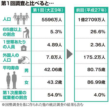 この国勢調査を見てどう思いますか
