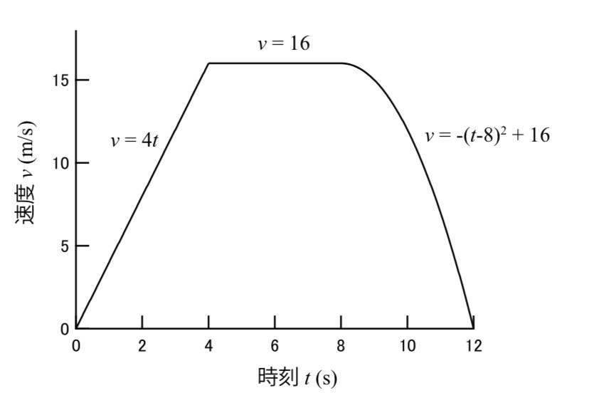 t=2,t=10における加速度の求め方を教えて欲しいです。