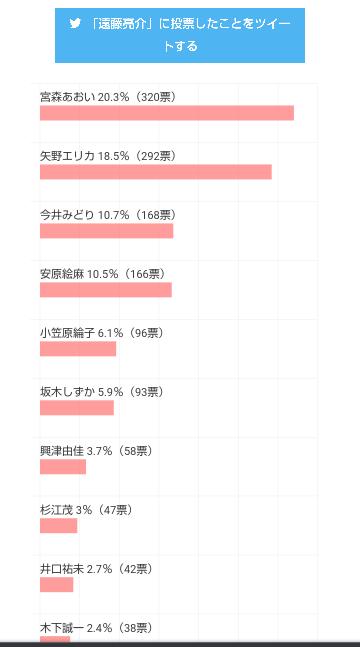 何故か今SHIROBAKOの人気投票をしているようです。 何故か私は遠藤さんに投票したようです ??? 皆さんも投票してみませんか? 因みに誰に投票しましたか? https://nlab.itmedia.co.jp/research/articles/168834/vote_result/?voted=%E9%81%A0%E8%97%A4%E4%BA%AE%E4%BB%8B