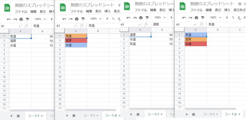 Google スプレッドシートの質問です やりたいこと シート1のA列の文字と隣にあるB列の数字の大きさによって、シート2のセルの文字の背景に色をつける 条件として シート1のA列の文字は順番...
