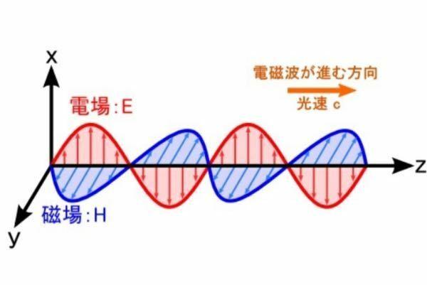 電磁波について教えて下さい! 図のような平面電磁波は電界と磁界で成り立っているようですが、 まずこの図の意味がよく分かりません。 電界が0なら磁界も0、電界が最大値なら磁界も最大値になってますよね? 何故このようなになるのですか?