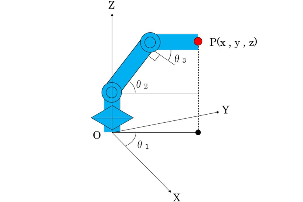 図のような3自由度マニピュレータの先端位置Pについての求め方を解説して下さい。 基本的には3自由度マニピュレータの順運動学問題ですが、1軸目が旋回軸となり、先端位置の表現が三次元になります。