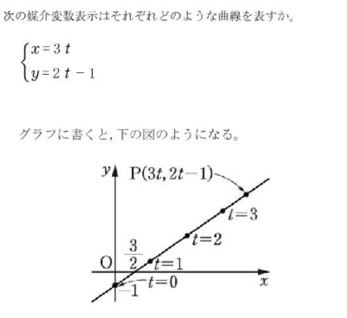以下の問題のグラフでtの位置をこのように入れるのが、わからないのですが。