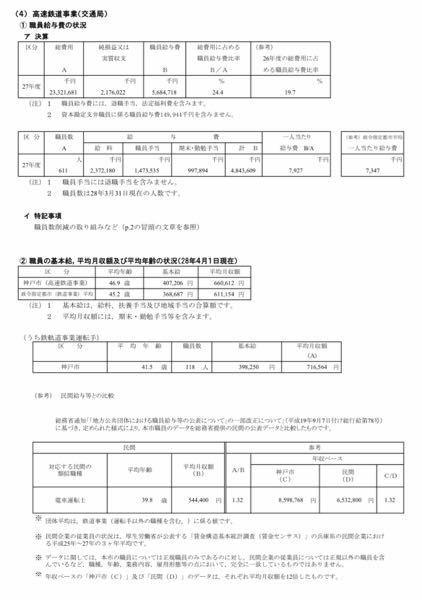 神戸市交通局の運転士の平均月収が70万円を超えてると書いてあったのですが、実際はどうなのでしょうか?