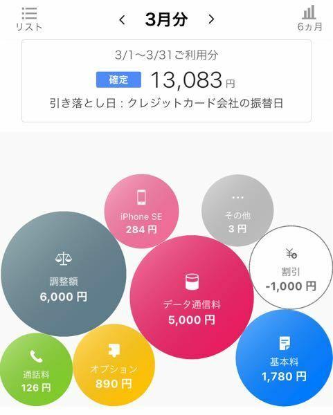 8月から家族3人でソフトバンクに入りました 今月の請求額が異常に高かったのですがこれは普通なんですか? 私はiPhoneSE第二世代(50GB+使い放題) 子供達は ・iPhoneSE第二世代(1GB+1GB) ・iPhone11(1GB+1GB) のプランです 先月までは私が6000円、子供達が6000円の1万ちょいぐらいでしたが今月は私だけで13000円もしました 今月からは調整料とい...