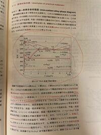 Fe-C系複平行状態図の見方がいまいちよくわかりません。 727℃を越えなければ鉄というものは状態が変化しないということであっていますか?