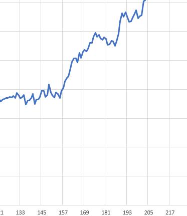 エクセルについての質問です。 グラフのX軸の217のところに赤で縦線を引きたいのですがどうすればいいでしょうか??