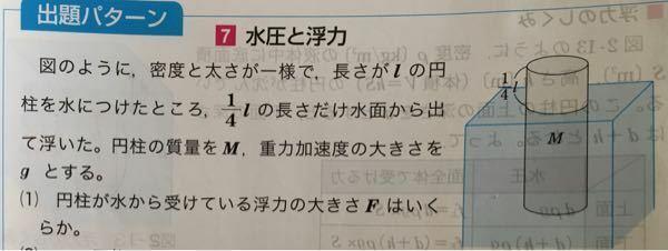 この問題が分かりません。 解答には 水の密度をρ 円柱の底面積をSとする。 浮力F=ρ×3/4Sl×g F=Mg でρ×3/4Slの部分が押しのけた水の質量=Mと書いてあったんですが、 問題文のMは円柱全体の質量のことであって水に沈んでいる部分の質量のことではありません。 どうして押しのけた水の質量=円柱全体の質量 になるんですか?(全部沈んでいるわけではないのに)
