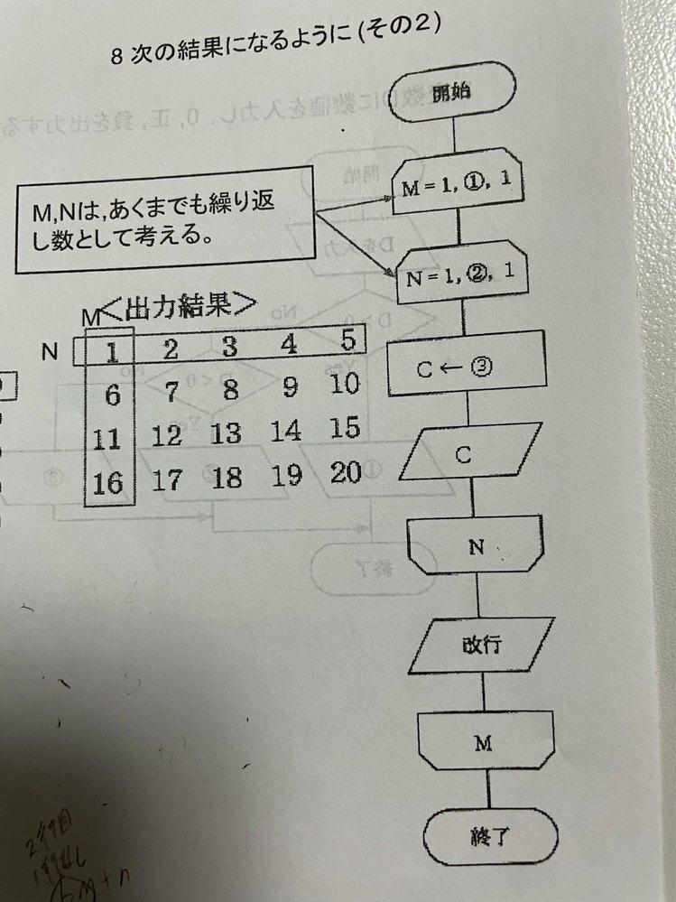 アルゴリズムの質問です ①は4、②は5だと(恐らく)分かったんですが、③がcolumnだということしかわからず、お手上げ状態です。 解説もあると嬉しいですが、答えだけでも構いません。解答お願いします