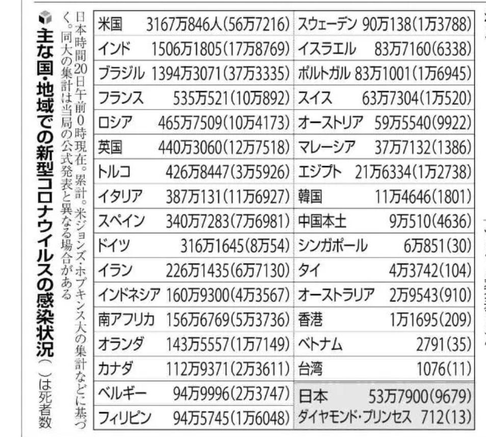 アメリカのコロナの感染者数って日本の60倍だし、人口の比率を考えても日本の20倍以上です。 日本のコロナ対策が失敗とすると、アメリカのコロナ対策はどういう表現をしたらいいですか。 大失敗でいいですか。他の表現を教えて下さい。