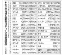 アメリカのコロナの感染者数って日本の60倍だし、人口の比率を考えても日本の20倍以上です。 日本のコロナ対策が失敗とすると、アメリカのコロナ対策はどういう表現をしたらいいですか。  大失敗でいいですか。他...