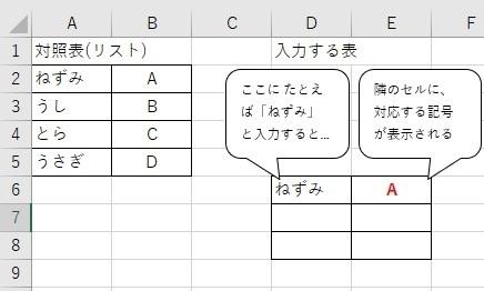 エクセル(関数?)で質問です。 名称と記号の対照表(リスト)があります。 別の表に、この対照表に含まれる名称を入力すると、 その隣のセルに、対応する記号が自動的に表示されるようにするには どうすればよいか、教えてください。