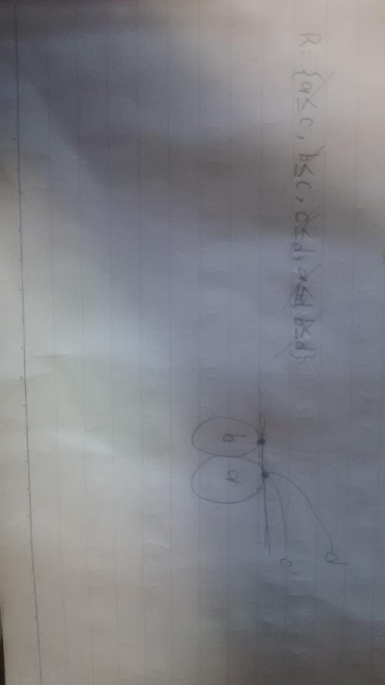 数学の問題 A = { a, b, c, d }上の順序について R = {a≦c, b≦c, c≦d, a≦d, b≦d} を図にすると、このようになるのでしょうか? また、最大元、極大元...