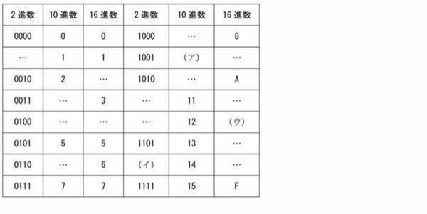 次の表をみて、2進法と10進法について問に答えよ。 (1)(ア)に当てはまる数字 (2)(イ)に当てはまる数字 (3)(ウ)に当てはまる英数字