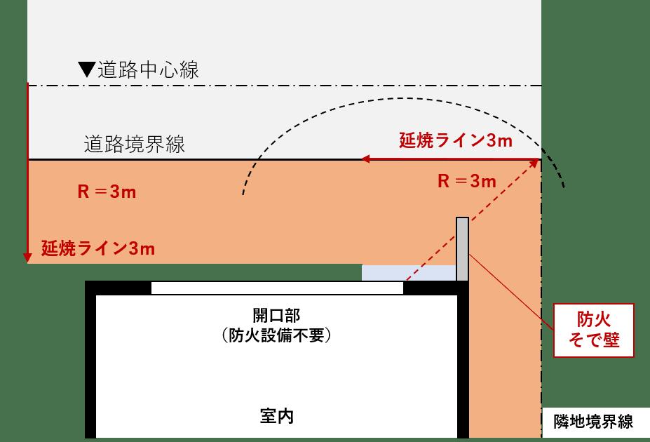 建築の外壁の仕様について、 先日、質問させていただいのですが、いまいち説明が下手で、話がまとまってなくて再度、質問させてください。 延焼ラインを緩和させるための袖壁を検討しています。 この袖壁の仕上げは 外側 金属サインディング 構造用合板 枠組壁(グラスウール) 構造用合板 金属サインディング 内側 両側が袖壁のため、準耐火に適応するために、こういう感じで作ればいいですか?
