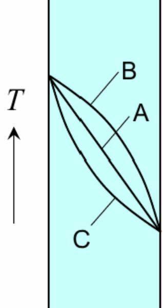 フーリエの法則について質問です。 壁材料の熱伝導率が温度に対して変化せず一定の際に、温度分布が写真のAの直線になぜ、なるのですか?