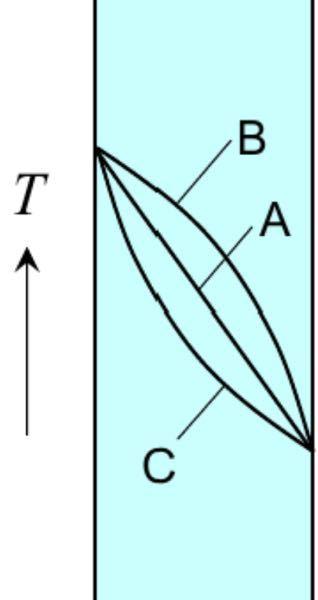 フーリエの法則について質問です。 壁の熱伝導率が温度の上昇と共に小さくなる時、温度分布はBとCのどちらの曲線になるのですか?