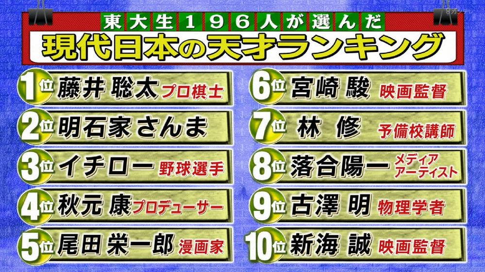 尾田栄一郎先生と宮崎駿監督は高学歴に愛されていますので超偉大ですよね? 東大法学部卒のワンピースファンより