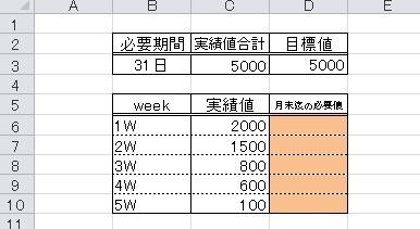 エクセルの目標値の算出方法について質問です。 1週間毎に達成した実績値に対して、月末までの残り日数で必要な実績値を出す計算式を作成したいのですが、どうすればいいでしょうか? 画像には下記の数値を入力しています。 セルB3:実績を出した期間 セルD3:目標値 セルC3:達成した実績値の合計 セルC6~C10:1週間毎に達成した実績値 セルD6~D10:残りの日数で必要な実績値 ※計算式を入れたいセル 詳しい方がいれば、ご教示いただけますと幸いです。 すみませんが、よろしくお願いします。