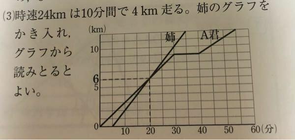 A君が家を出発してから5分後に姉が時速24kmでA君を追いかけたのですが、姉がA君に追いつくのは家から何kmの地点かという問題で、答えを見たのですが、イマイチ理解出来ません。 何故時速24kmを10分で4kmで走るのですか?