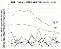 在日朝鮮人の自殺率に関して質問です。 厚生労働省の自殺率統計データで見ると、日本国内における在日朝鮮人の自殺率は他の在日外国人と比べると高いですが、それも2008年くらいまでがピークで、その後は漸次減少傾向にあるようです。 ですが、在特会みたいなわけわからん団体が朝鮮人差別デモをやらかしたりして在日朝鮮人を公然と差別やったりヘイトスピーチとかが問題化したのは2010年以降からだと思うのですが...