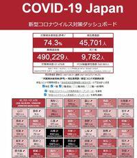 奈良県がコロナの緊急事態宣言にならないのは どうしてだと思いますか?  では詳細です。 コロナの第4波で、本日、東京 大阪 兵庫 京都の4都府県への 緊急事態宣言が決定になるみたいです。  で、この中になぜ奈良県が入ってないのか不思議でなりません。  以下の新型コロナウイルス対策ダッシュボードというサイトを 見ていただきたいのですが、 https://www.stopcovid19.jp/ ...