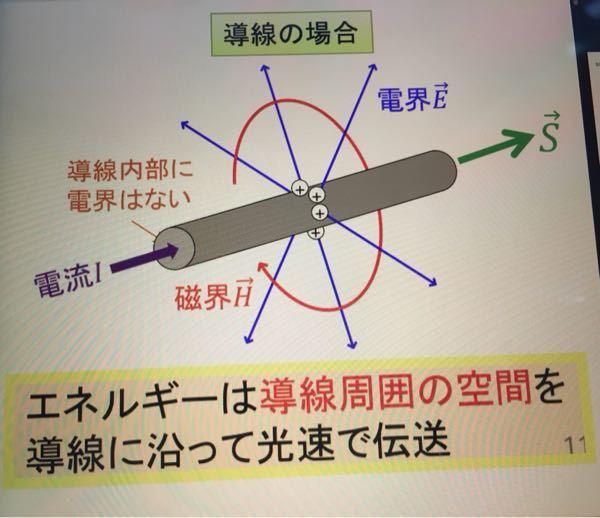 電磁気学 ポインティングベクトル 電流が流れている導線におけるポインティングベクトルについてなのですが、なぜ添付画像のように電荷が分布するのですか…? また、導体円柱のポインティングベクトルは、円柱の側面から中心に向かう向きだと学んだことがあるのてすが、なぜこの図では違うのでしょうか…。 こんがらがってしまい、わからなくなっています…。 どなたか、教えてください。