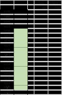 エクセルについての質問です。 画像のように縦軸に時間軸を入れ、D4とE4に時間を入力すると、B9からB21まで自動に色が塗りつぶされるように設定したいです。教えてください。よろしくお願いします。