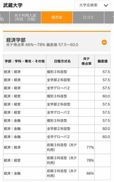 武蔵大学の共通テスト利用のボーダーは、どうしてこんなに低く見積もられているのですか?