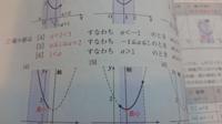 a≦1≦a+2 がなぜ-1≦a≦1になるのですか(。>﹏<。) 青チャⅠの77、二次関数です(。>﹏<。)