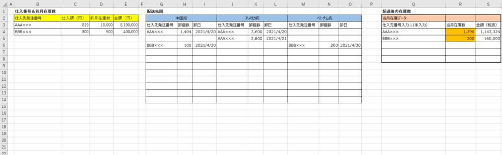 エクセルの質問です。 数式を使って、在庫数が自動で出るようにしたいです。 日本のメーカーから商品を仕入れて、中国、アメリカ、ベトナム宛に商品を販売しています。 ■表説明 B列~E列=日本のメーカーから仕入れた仕入れ額と、在庫数 G列~O列=仕入れた在庫を上限にして、卸の数を各国へ割り当て配送 Q列~S列=各国へ割り当てた後に、倉庫に残った在庫数 ※B列~Q列までは全て手入力します。 ■...