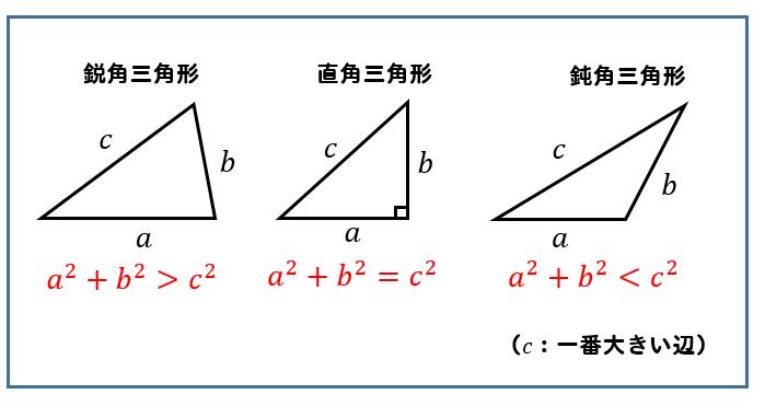 鋭角、鈍角三角形のタンジェントの分子はbですか?