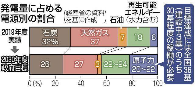 以下の東京新聞社会面の記事を読んで、下の質問にお答え下さい。 https://www.tokyo-np.co.jp/article/101077?rct=national (東京新聞社会面 福井の老朽原発3基が再稼働へ 原則40年、運転延長は「例外中の例外」だったのに…) 『関西電力の老朽原発3基が運転延長による再稼働へ向かうことになった。今後40年の運転期限を迎える原発が相次ぐ中、原発の延命がなし崩し的に認められる流れが加速しかねない。 40年の期限を越え、運転延長を原子力規制委員会から認められた原発は、関電の3基と日本原子力発電東海第二原発(茨城県)の計4基がある。 さらに、今後10年間で13基が期限を迎える。このうち関電高浜3、4号機(福井県)と九州電力川内1、2号機(鹿児島県)の計4基は再稼働済みで、5年以内に40年になる。規制委の更田豊志(ふけた・とよし)委員長は28日の記者会見で「運転期間が長いことよりも、停止期間が長いことの方が注意が必要」と指摘。稼働原発の延長審査は、従来よりも課題が少ないとみられる。 一方、東海第二原発は地元同意のめどが立たず、再稼働へのハードルは高い。東日本大震災で被災し、地元同意の範囲が、県と立地自治体を含む周辺6市村に及ぶ。原発30キロ圏内に全国最多の94万人が暮らし、避難の難しさを理由に運転を認めない司法判断も出ている。 政府は温室効果ガスの排出抑制に向け、2019年度に6%だった原発の発電比率を30年度に20~22%に引き上げる目標を今後も維持する見通しだ。老朽原発の活用は不可避で、東京電力福島第一原発事故後の法改正時に運転延長は「例外中の例外」とされた40年ルールは風前のともしびだ。 (小野沢健太)』 ① 『関西電力の老朽原発3基が運転延長による再稼働へ向かうことになった。今後40年の運転期限を迎える原発が相次ぐ中、原発の延命がなし崩し的に認められる流れが加速しかねない。』とは、必要性のまったく無い原子力発電所を40年越えの老朽原発で行うと言う、危険過ぎる実験的な試みが成されようとしていませんか? ② 『40年の期限を越え、運転延長を原子力規制委員会から認められた原発は、関電の3基と日本原子力発電東海第二原発(茨城県)の計4基がある。』とは、原子力規制委員会では無く『老朽原発再稼働推進委員会』と言われても仕方ないですよね? ③ 『今後10年間で13基が期限を迎える。このうち関電高浜3、4号機(福井県)と九州電力川内1、2号機(鹿児島県)の計4基は再稼働済みで、5年以内に40年になる。規制委の更田豊志(ふけた・とよし)委員長は28日の記者会見で「運転期間が長いことよりも、停止期間が長いことの方が注意が必要」と指摘。稼働原発の延長審査は、従来よりも課題が少ないとみられる。』とは、『原子力国民玉砕委員会』と言われても仕方ないですよね? ④ 『東海第二原発は地元同意のめどが立たず、再稼働へのハードルは高い。東日本大震災で被災し、地元同意の範囲が、県と立地自治体を含む周辺6市村に及ぶ。原発30キロ圏内に全国最多の94万人が暮らし、避難の難しさを理由に運転を認めない司法判断も出ている。』とは、関西電力や九州電力は日本の『癌』と言っても仕方ないですよね? ⑤ 『政府は温室効果ガスの排出抑制に向け、2019年度に6%だった原発の発電比率を30年度に20~22%に引き上げる目標を今後も維持する見通しだ。老朽原発の活用は不可避で、東京電力福島第一原発事故後の法改正時に運転延長は「例外中の例外」とされた40年ルールは風前のともしびだ。』とは、40年ルールを蔑ろにして再稼働させた原子力発電所が過酷事故を起こすべくして発生させれば誰が責任を負うべきでしょうか?
