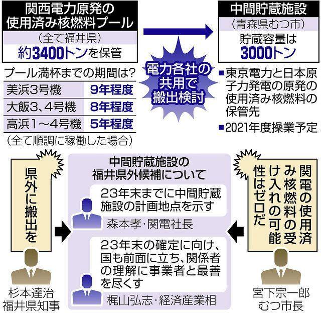 以下の東京新聞社会面の記事の後半部分を読んで、下の質問にお答え下さい。 https://www.tokyo-np.co.jp/article/101090?rct=national (東京新聞社会面 「脱炭素」の声に押され…老朽原発が再稼働へ 使用済み核燃料の行方も決まらず見切り発車) 『◆県外搬出が再稼働の条件だったが… 同意表明を巡っては、知事の態度軟化もあった。福井県は、関電が3つの原発で出る使用済み核燃料を県外に搬出するよう求め、候補地の提示が再稼働の議論の条件と突き付けてきた。 関電は実現を約束したものの、昨年末に県外候補地の自力提示を断念。その代わりに電力業界と国が、東京電力と日本原子力発電の使用済み核燃料の保管先である青森県むつ市の中間貯蔵施設の共同利用案を提示し、関電は2023年末までに候補地を示すとした。できなければ、「老朽原発を運転しない」と約束した。 杉本知事は関電の背水の陣の覚悟に対して「一定の回答があった」と評価し、途端に前のめりに。ところが、むつ市の宮下宗一郎市長は共同利用案に否定的で、本紙の取材に「受け入れの可能性はゼロ」と断言。実現の見通しはない。 杉本知事は27日、関電の森本孝社長と梶山弘志経済産業相とのオンラインの面会で約束を守るよう念押ししたが、いずれも「むつ市」に言及しなかった。 ◆自治体と関電の思惑が一致 「梶山経産相から、将来的にも原子力を活用すると言い切りの形での表明がされた」。杉本知事は会見で、同意表明の理由の一つに政府の原子力政策の方向性が示されたことを挙げた。 菅義偉首相が50年までに二酸化炭素(CO₂)を主とする温室効果ガスの排出を実質ゼロにすると宣言して以降、発電時にCO₂を排出しない原発は脱炭素電源として存在感が高まっている。老朽原発の運転延長は、原発に地域経済を依存する自治体と、化石燃料コストを削減できる関電の思惑が一致した面も強い。 ただ、政府は太陽光や風力による再生可能エネルギーに注力する方針で、原発の新増設や建て替えに消極的だ。運転延長という既存原発のフル活用で、30年度の電源構成で原発を20%台にすることを目指すが、それには30基程度の稼働が必要となる。日本には建設中の3基も含め計36基しかなく、「不可能だ」という声が経産省や電力会社からさえ出ている。』 ① 『関電は実現を約束したものの、昨年末に県外候補地の自力提示を断念。その代わりに電力業界と国が、東京電力と日本原子力発電の使用済み核燃料の保管先である青森県むつ市の中間貯蔵施設の共同利用案を提示し、関電は2023年末までに候補地を示すとした。できなければ、「老朽原発を運転しない」と約束した。』とは、口からの出任せだったんでしょうか? ② 『杉本知事は関電の背水の陣の覚悟に対して「一定の回答があった」と評価し、途端に前のめりに。ところが、むつ市の宮下宗一郎市長は共同利用案に否定的で、本紙の取材に「受け入れの可能性はゼロ」と断言。実現の見通しはない。』とは、再稼働の大前提が崩れているんじゃありませんか? ③ 『「梶山経産相から、将来的にも原子力を活用すると言い切りの形での表明がされた」。杉本知事は会見で、同意表明の理由の一つに政府の原子力政策の方向性が示されたことを挙げた。』とは、福井県民の総意では無い可能性が高いんじゃありませんか? ④ 『発電時にCO₂を排出しない原発は脱炭素電源として存在感が高まっている。老朽原発の運転延長は、原発に地域経済を依存する自治体と、化石燃料コストを削減できる関電の思惑が一致した面も強い。』とは、発電時にもCO2を排出し続けているんじゃありませんか? ⑤ 『政府は太陽光や風力による再生可能エネルギーに注力する方針で、原発の新増設や建て替えに消極的だ。運転延長という既存原発のフル活用で、30年度の電源構成で原発を20%台にすることを目指すが、それには30基程度の稼働が必要となる。日本には建設中の3基も含め計36基しかなく、「不可能だ」という声が経産省や電力会社からさえ出ている。』とは、二酸化炭素の代わりに放射性物質も二酸化炭素も大量に排出する原発を再稼働する事は、『脱炭素化』に逆行しているんじゃありませんか?