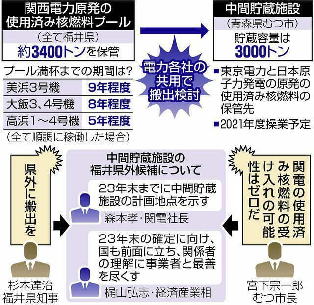 以下の東京新聞社会面の記事の後半部分を読んで、下の質問にお答え下さい。 https://www.tokyo-np.co.jp/article/101090?rct=national (東京新聞社会面 「脱炭素」の声に押され…老朽原発が再稼働へ 使用済み核燃料の行方も決まらず見切り発車) 『◆県外搬出が再稼働の条件だったが… 同意表明を巡っては、知事の態度軟化もあった。福井県は、関電が3つ...
