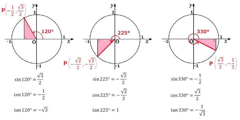 直角がないとタンジェントとかは定義できないんですか?