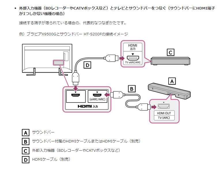 下の画像のような繋ぎ方でアトモスやDTS:Xをサウンドバーで再生できますか? 外部入力機器→テレビ→サウンドバー という繋ぎ方なのですが、テレビではeARC非対応端子に入力し、eARC対応入力端子で出力しています。 外部入力機器はps5、テレビはソニーのx90j(eARC対応入力端子がひとつだけありまs)、サウンドバーはまだ決めていませんが規格に対応したものを買おうと思っています。