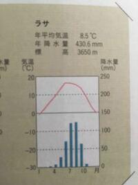 下の雨温図だけを見て高山気候と判断するのは無理ですよね?