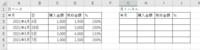 エクセルについて教えてください。 添付のものですが、右側の「月トータル」の年月(G 列)に左側の「日ベース」の年月(A列)の年月を入力すると、 自動的に月でまとめた内容(購入金額など) を「月トータル」の表に反映させることができる関数はございませんでしょうか。  よろしくお願いいたします。