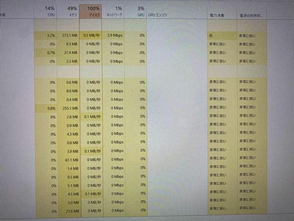 パソコンがとても重かったので改善方法などを調べたら、そのうちの1つに パソコンが急に重くなったとき、原因はCPUだと特定できます。「プロセス」タブのCPUをチェックしたら、メモリが90%以上を示したら、ディスクが90%以上示します。それでは、パソコンが急に重くになった原因だと思います。 と書かれていました。 実際に自分のパソコンを確認したらメモリが49%、ディスクが100%となっていました。 メモ