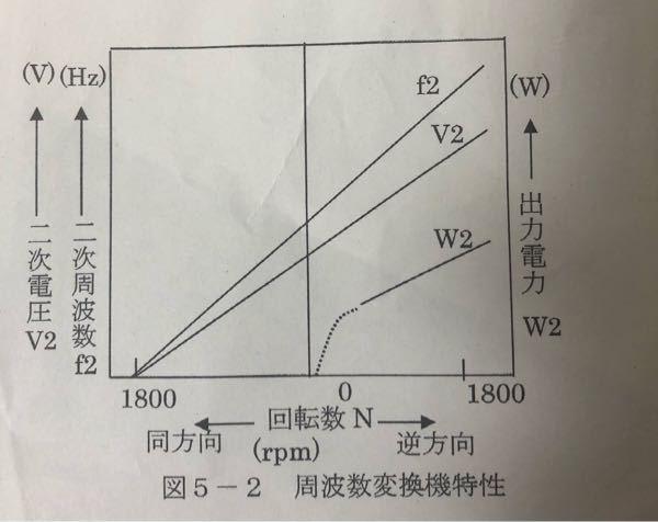 誘導周波数変換機の特性試験で誘導機の二次周波数及び二次電圧と回転数及び回転方向との関係はなんですか?