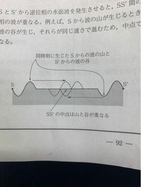 高校物理です100枚 ある2地点から同位相の波を発生させると定常波が発生するのは重ね合いの原理からすぐにわかるのですが、逆位相の波を発生させると重ね合いの原理で考えると全部弱めあって波がなくなってしまいませんか?式で考えたら弱め合う場所がずれることは明らかなのですが波で考えるとわからなくなってしまい他の回答を見てもよくわかりませんご回答お願いします