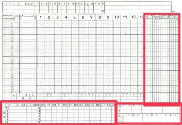 野球のスコアブックについてです。 この囲っている部分は何を書くんですか?